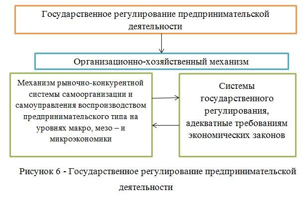 Государственное регулирование предпринимательской деятельности