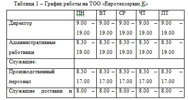 График работы на ТОО «Евротехсервис К»