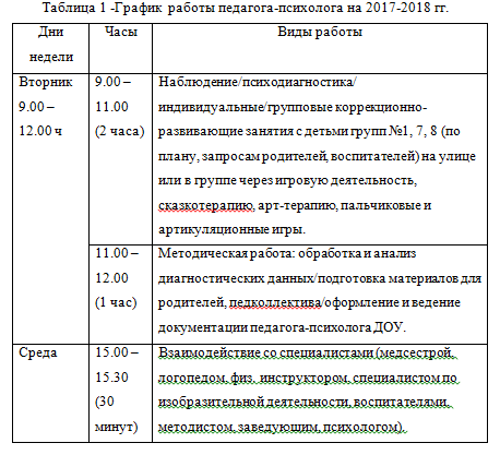 График  работы педагога-психолога на 2017-2018 гг.