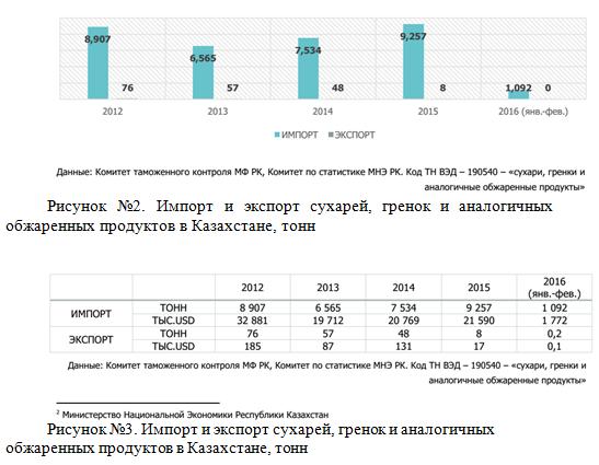 импорт, экспорт сухарей_отчет