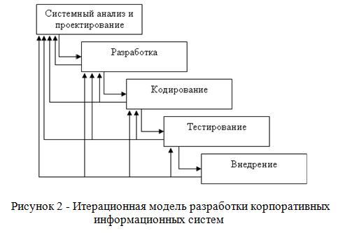 Итерационнаая модель разработки кис