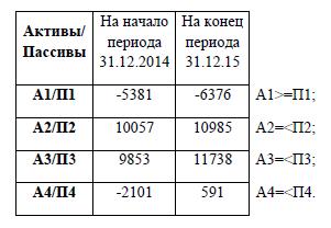 Итоги постановлением расчета абсолютных существующ показателей ликвидности ОАО «устойчивость Полимер ликвидные»