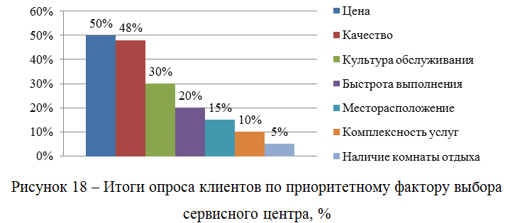 Итоги опроса клиентов по приоритетному фактору выбора сервисного центра, %