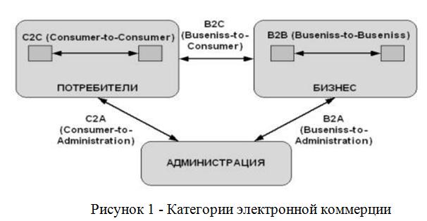 Категории электронной коммерции_курсовая_маркетинг