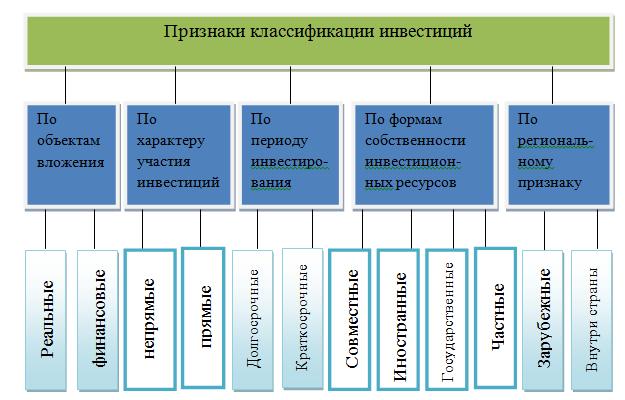 Инвестиции инвестиционная политика курсовая работа 225