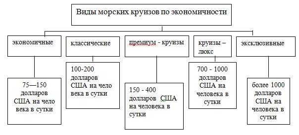 Классификация морских круизов по экономичности_диплом_туризм