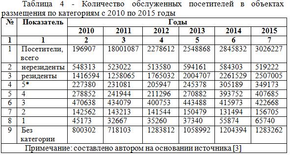 Количество обслуженных посетителей в объектах размещения по категориям с 2010 по 2015_диплом