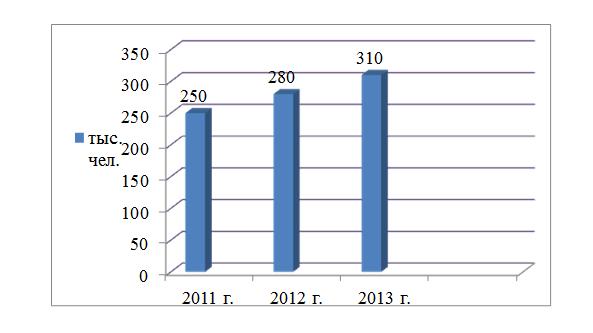Особенности предпринимательской деятельности в туристической сфере  Рисунок 4 Количество обслуженных туристов в Республике Казахстан 2011 2013 гг