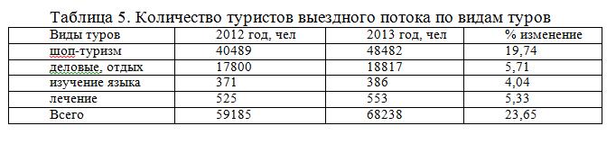 """Отчет по практике в туристической фирме ЗвездаТур ИП Шилович  Самый большой прирост произошел по категории """"Шоп туры"""" Это объясняется опять же увеличением количества катеров которые работают на направлении"""