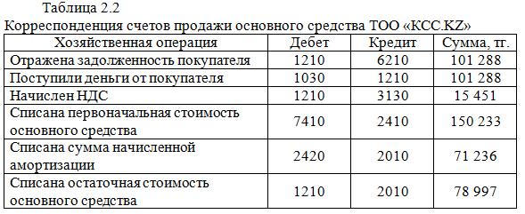 Корреспонденция счетов продажи основного средства ТОО «КСС.KZ»_экзамен на 5_курсовая