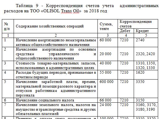Корреспонденция счетов учета  административных  расходов на ТОО «OLISOL Trans Oil»  за 2018 год