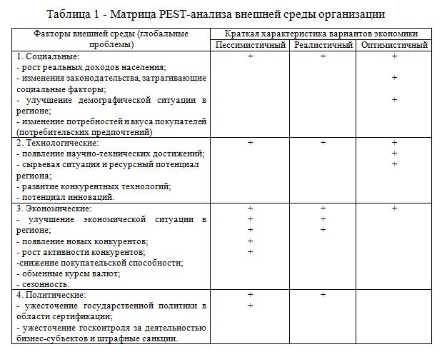 Матрица PEST-анализа внешней среды организации