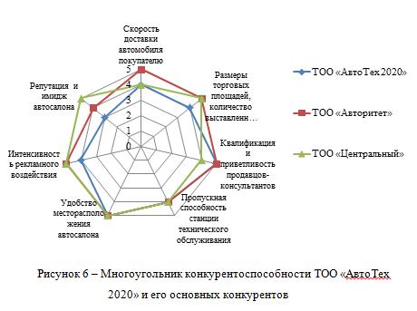 Многоугольник конкурентоспособности ТОО «АвтоТех 2020» и его основных конкурентов