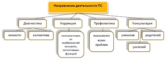 Направление деятельности психологической службы ГБОУ Школа № 179 г. Москвы.