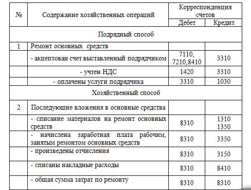Основные средства дипломные работы 8162