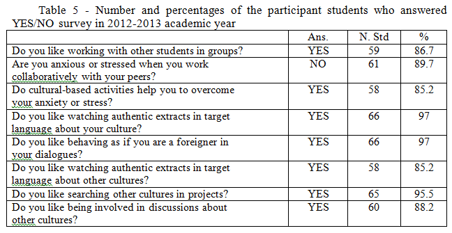 Еffective methods and forms of wintercultural communication