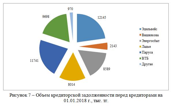 Объем кредиторской задолженности перед кредиторами на 01.01.2018 г., тыс. тг.
