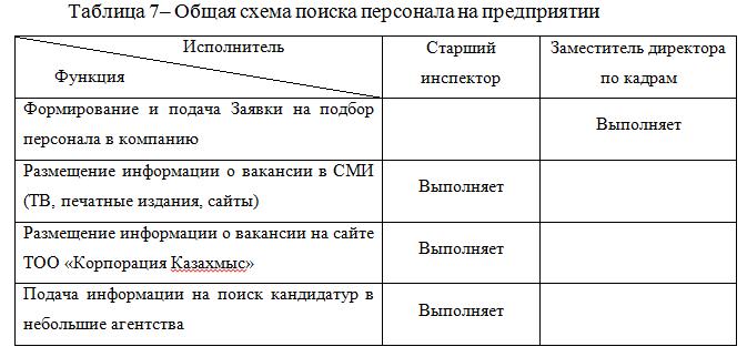 Общая схема поиска персонала на предприятии