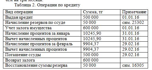 Операции по кредиту_отчет по практике_2016