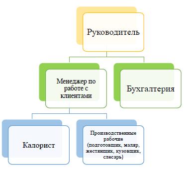 Орг структура ТОО АвтоТех 2020
