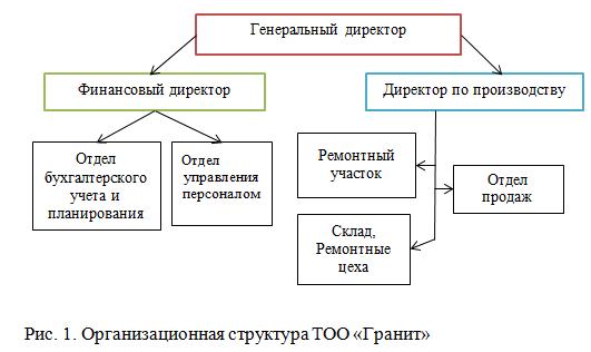 Орг структура Гранит_отчет по практике.png