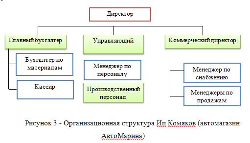 Совершенствование кадровой политики предприятия на примере ИП  структура