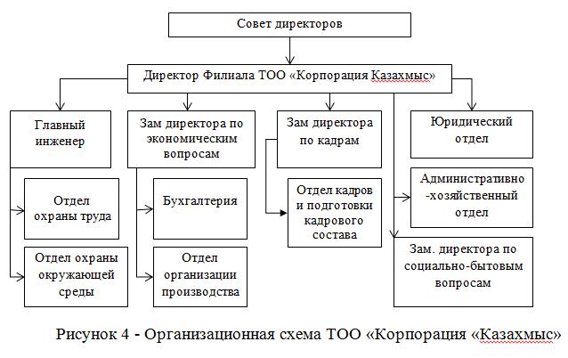 Организационная схема ТОО «Корпорация «Казахмыс»