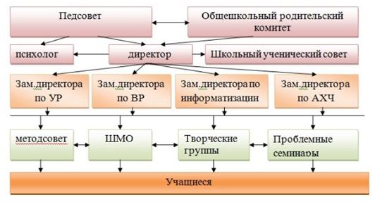 Организационная структура ГБОУ Школа № 179 г. Москвы