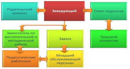 Организационная структура КГКП Ясли-сад №29