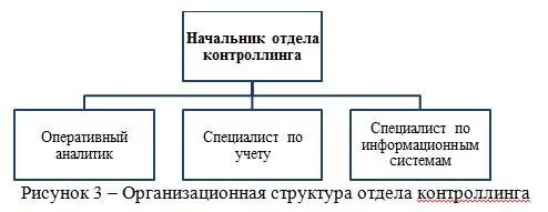 Организационная структура отдела контроллинга