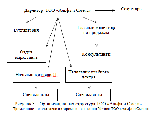 Организационная структура ТОО «Альфа и Омега»_диплом