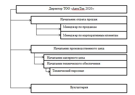 Организационная структура  ТОО Автотех 2020