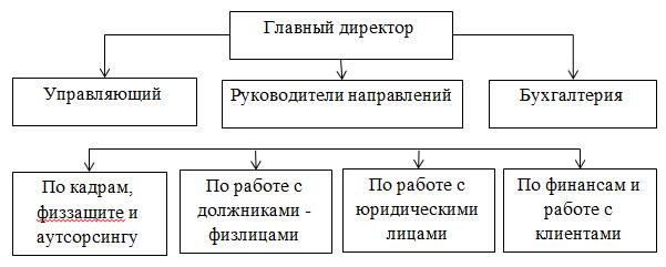 Организационная  структура ТОО «Казахстан Секьюрити Систем»_Курсовая_экзаменна5