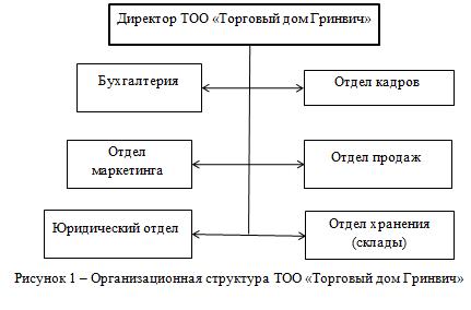 Орг структура Торговый дом Гринвич