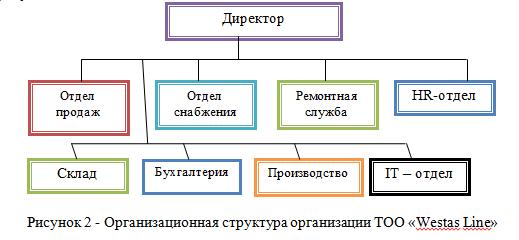 организационная структура ТОО «Westas Line».png