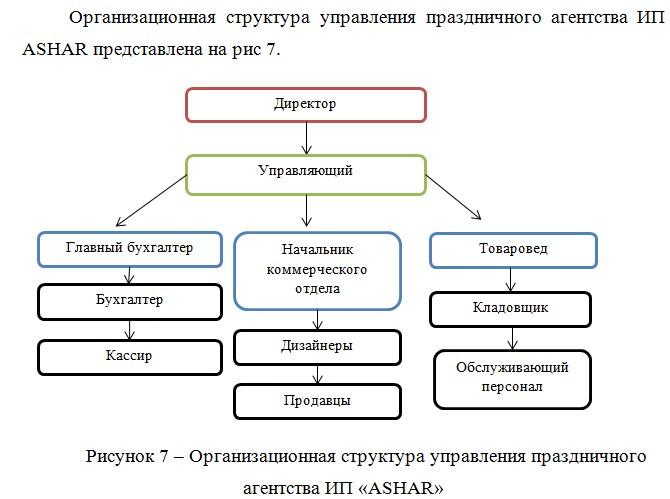 Организационная структура управления праздничного агентства