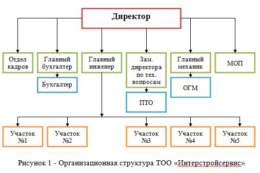 Отчет по преддипломной практике по бухгалтерскому учету в  Организационная структура ТОО отчет по практике 2016