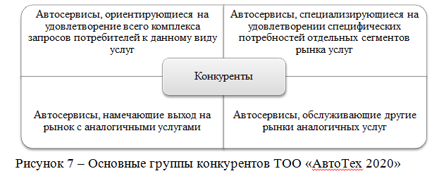 Основные группы конкурентов ТОО «АвтоТех 2020»
