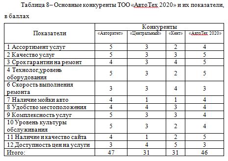Основные конкуренты ТОО «АвтоТех 2020» и их показатели, в баллах