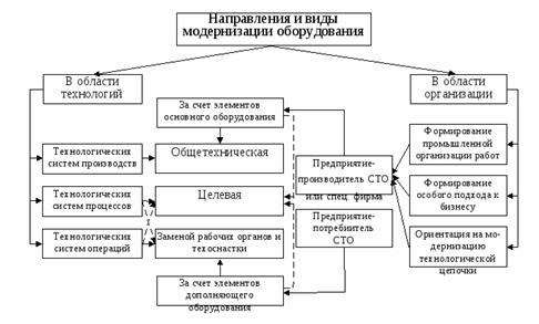 Основные направления и виды модернизации оборудования_курсовая_Прикладной системный анализ