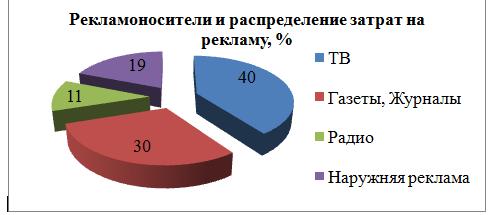 Основные рекламоносители, используемые ТОО «Евротехсервис К».
