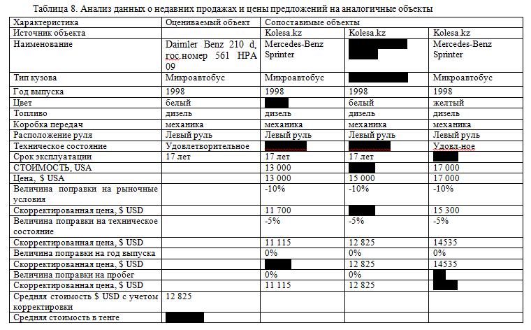 Отчет по производственной практике по оценочной деятельности в ТОО  5 5 Составление отчета о рыночной стоимости земельного участка