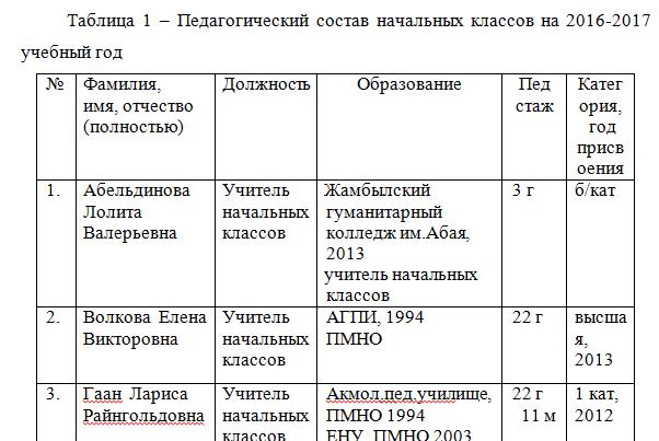 Педагогический состав начальных классов на 2016-2017 учебный год_examenna5_отчет по практике