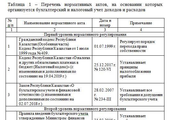 Перечень нормативных актов, на основании которых организуется бухгалтерский и налоговый учет доходов и расходов