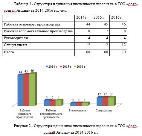 Персонал Астана_отчет