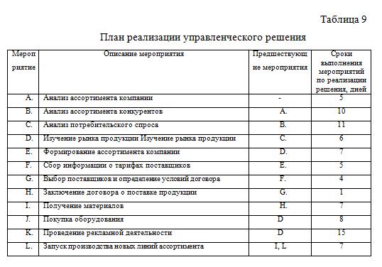 План реализации управленческого решения_диплом