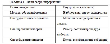 план сбора информации