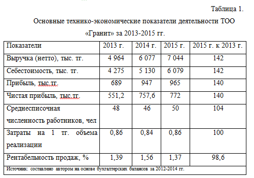 Показатели Гранит_отчет