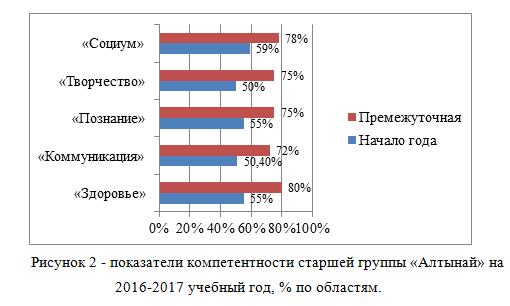 показатели компетентности старшей группы «Алтынай» на 2016-2017 учебный год, % по областям