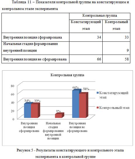 Показатели контрольной группы на констатирующем и контрольном этапе эксперимента
